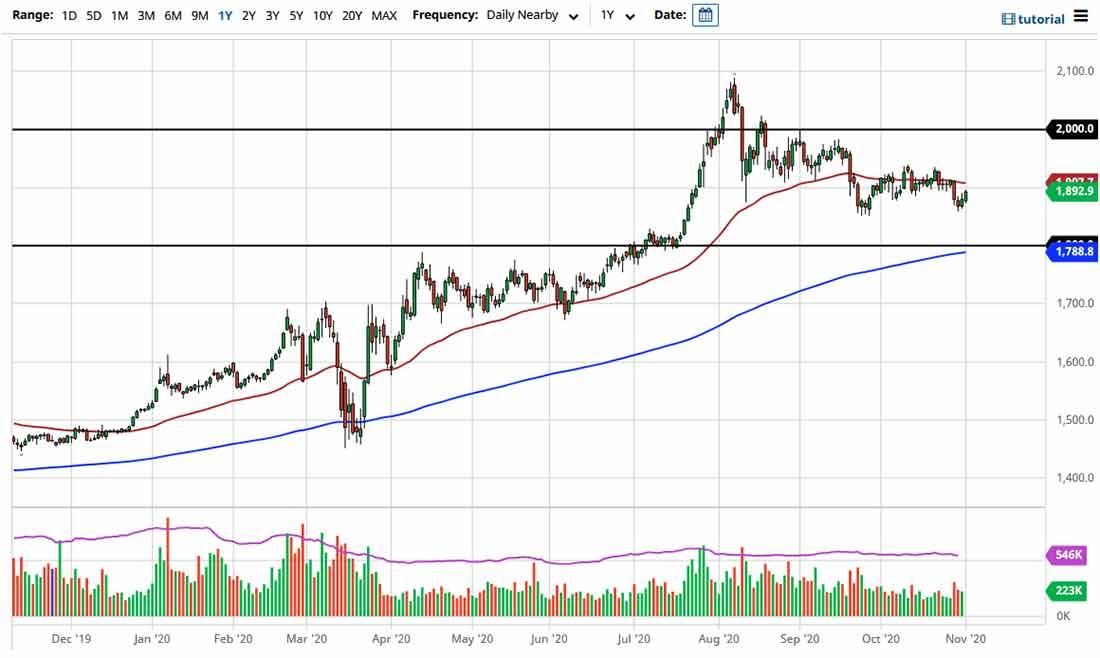 Прогноз курса золота: небольшой шаг вверх