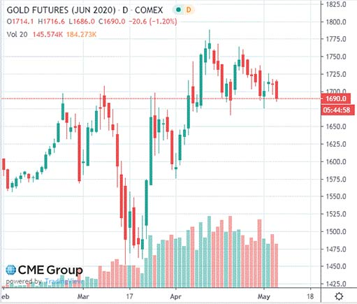 Курс золота падает по мере укрепления доллара и ослабления карантина
