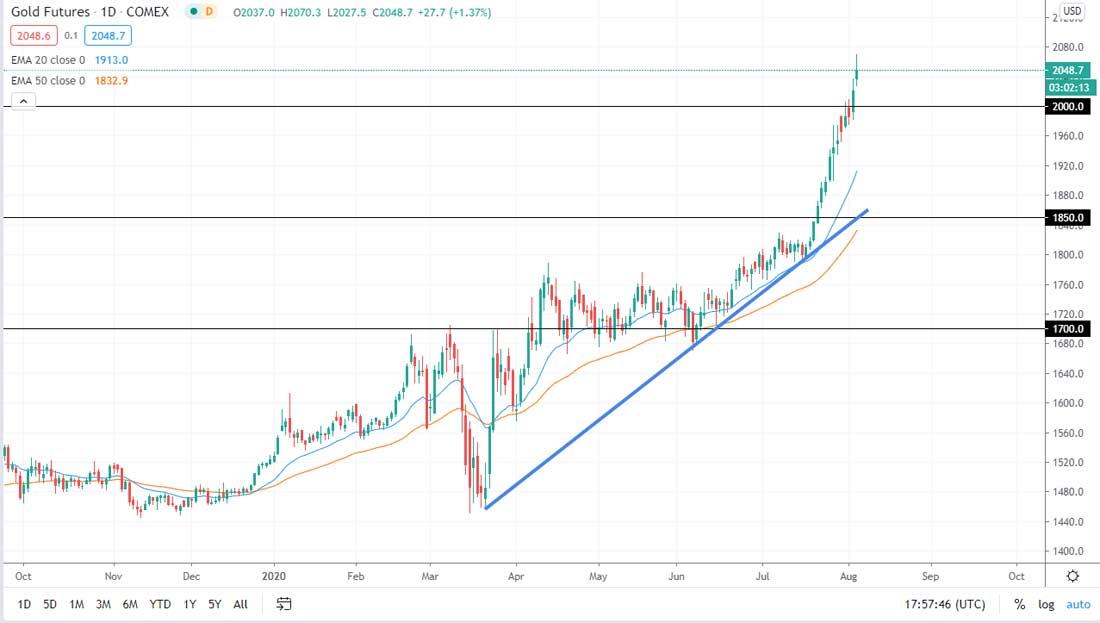 Прогноз курса золота: страсти накаляются