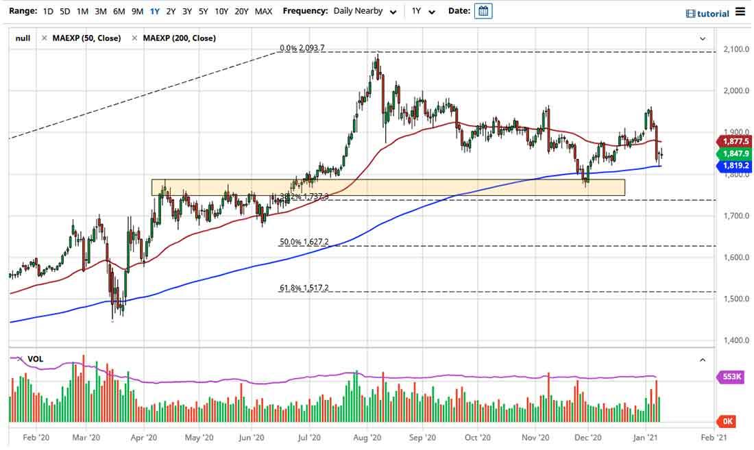 Прогноз курса золота на 13 января 2021: признаки стабилизации