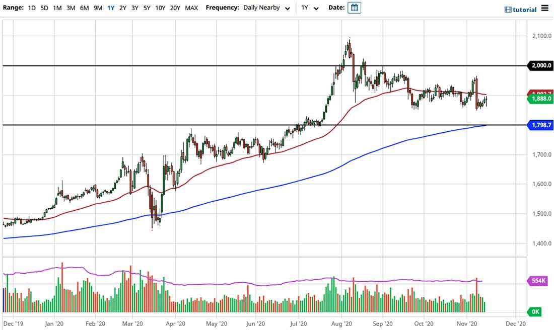 Прогноз курса золота: рынок в тупике