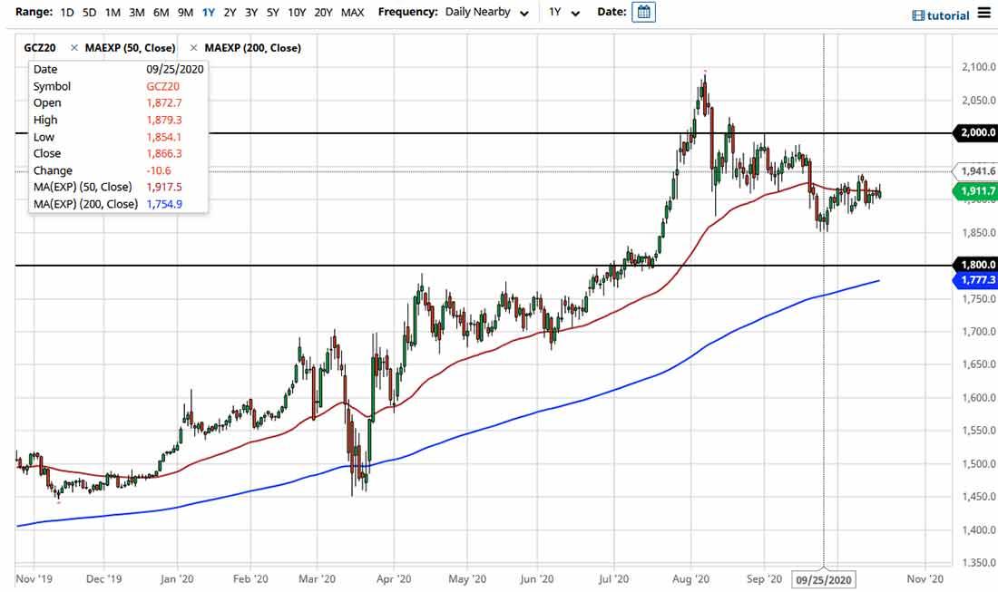 Прогноз курса золота: болтанка у 50-дневной EMA