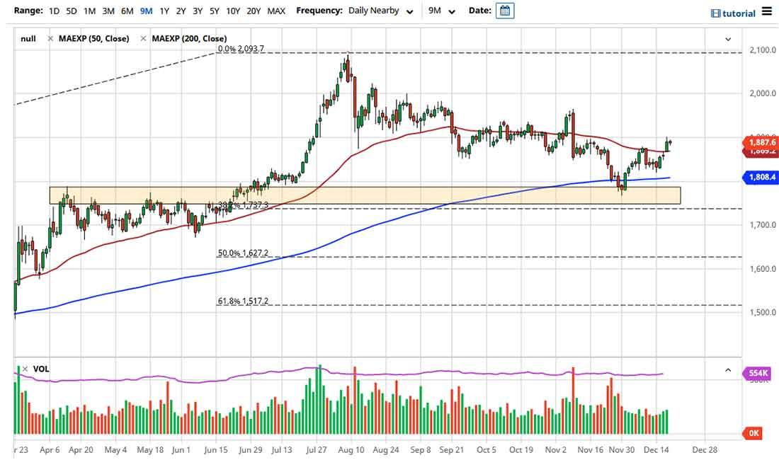 Прогноз цены золота: начало праздничной недели