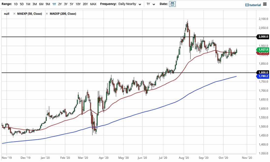 Прогноз курса золота: движение на стимулах