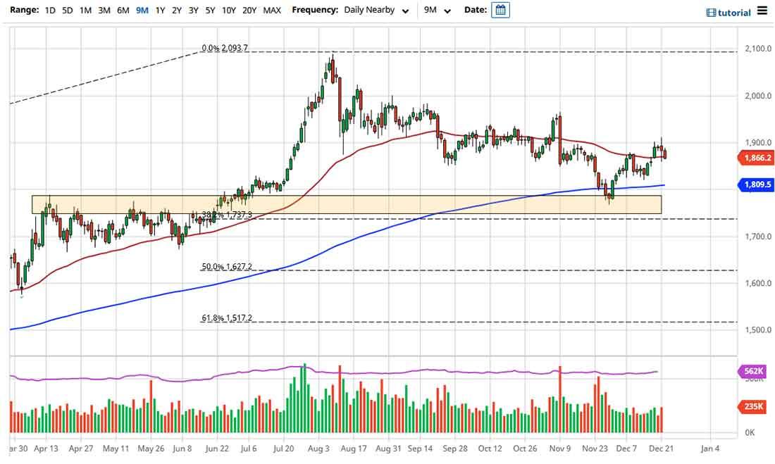 Прогноз цены золота на 23 декабря 2020: откат к индикатору