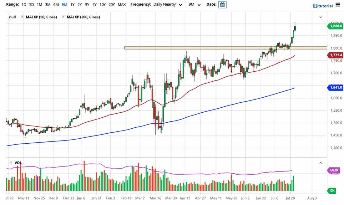 Прогноз цены золота: торги возле $1 900