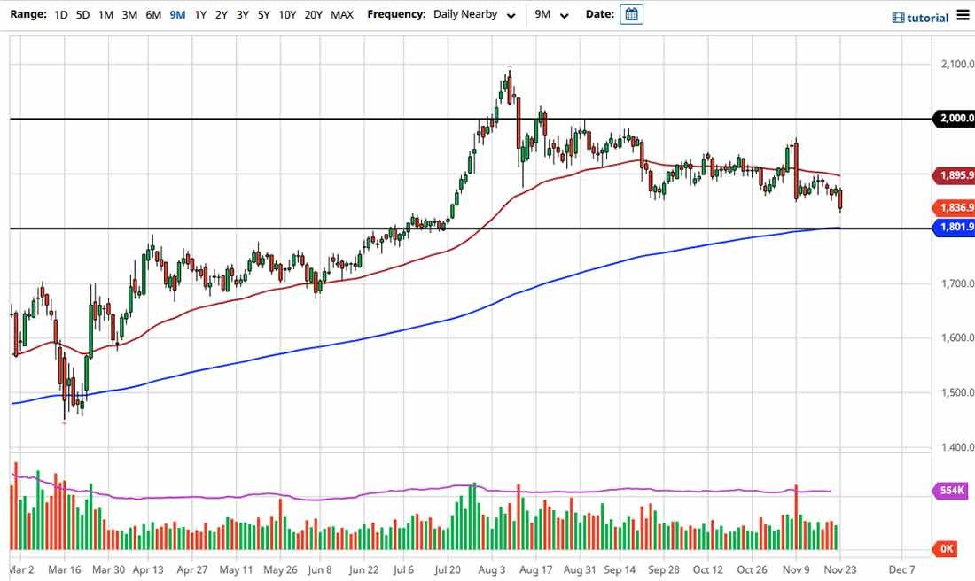 Прогноз курса золота: пробой важной поддержки
