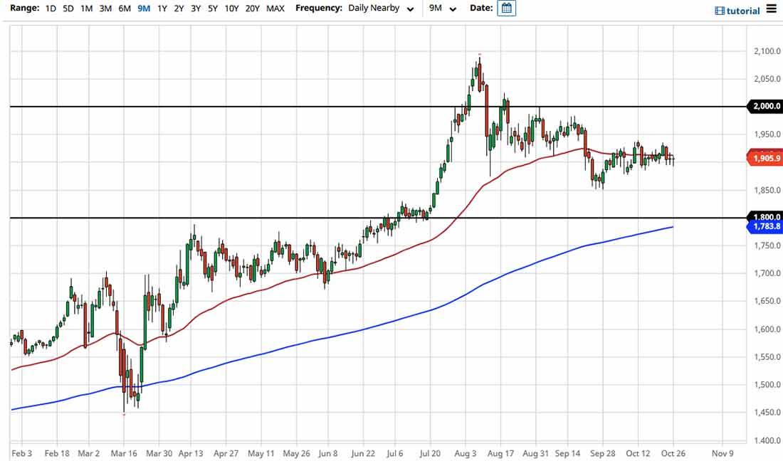 Прогноз курса золота: движение вбок