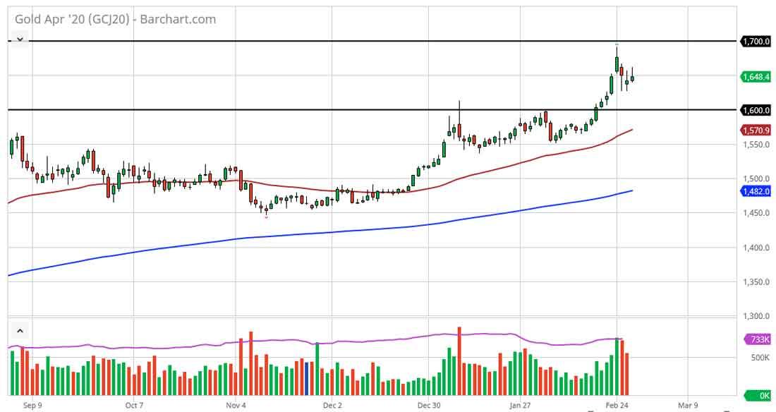 Прогноз курса золота: время покупать на спадах