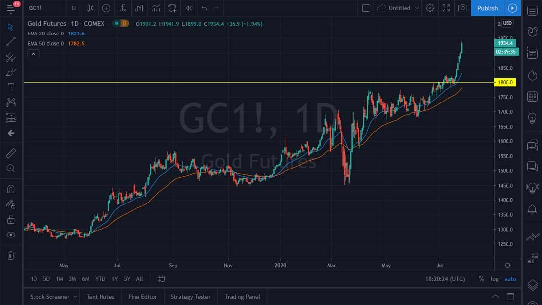 Прогноз курса золота: гравитация возвращается