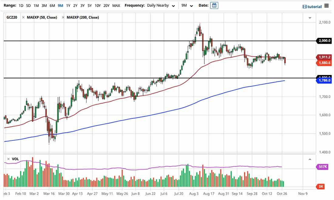 Прогноз курса золота: падение на фоне укрепления доллара