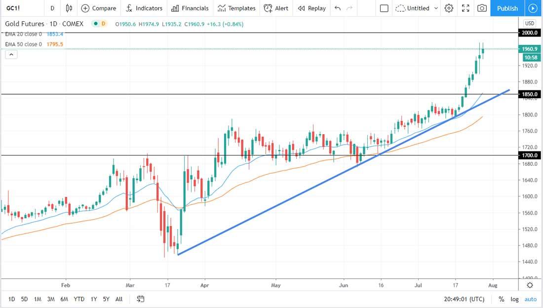 Прогноз курса золота: чрезвычайная волатильность