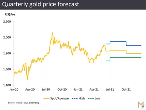 Золото «уже достигло минимума и максимума 2021 года»