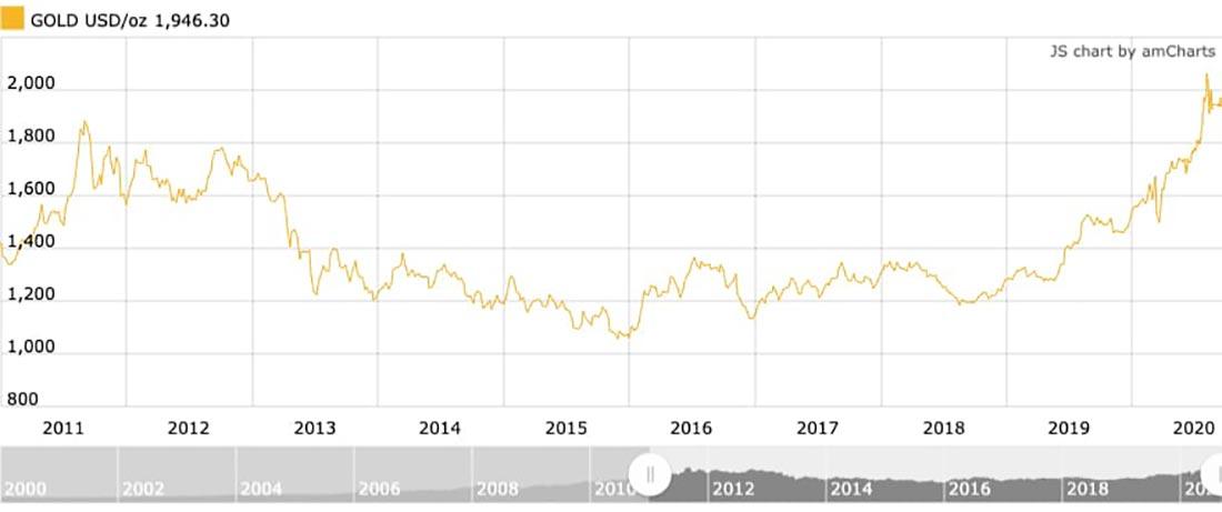 Какая цена золота была рекордно высокой?