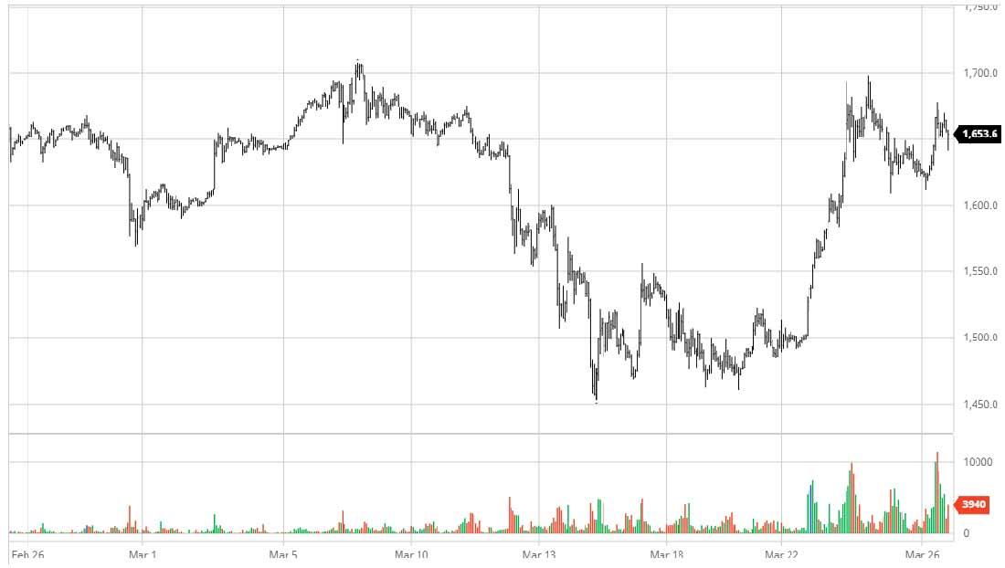Дегусса: цена на золото растет по одной простой причине