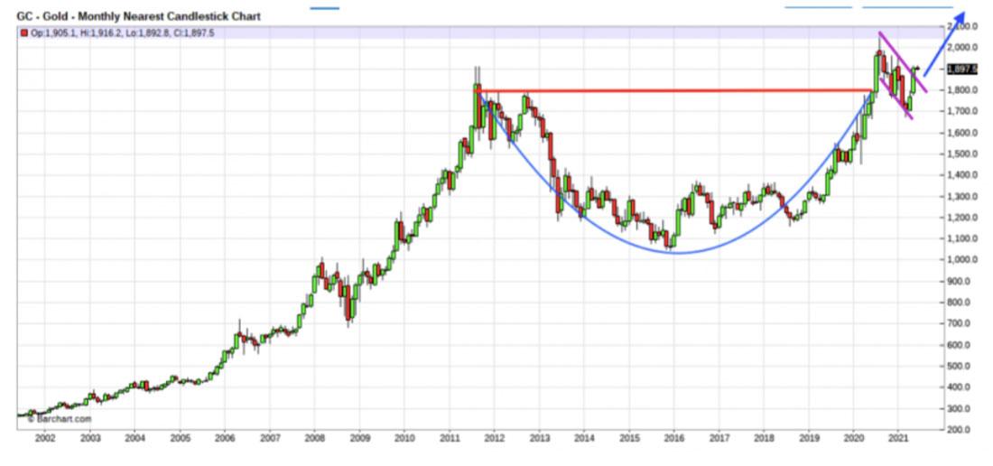 Падение цены золота носит временный характер