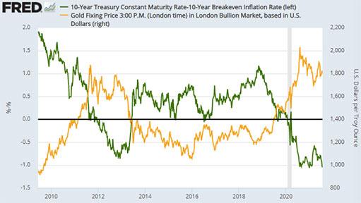 Цена золота подскочила, поскольку ФРС США сохранила поток «бесплатных денег»