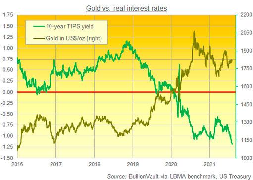 Золото растет из-за опасений по поводу стагфляции, но корреляция с реальными ставками слабеет