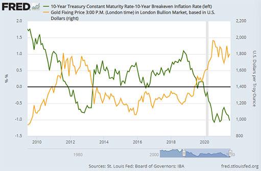 Цена золота застряла на уровне $1.800 долларов, но центробанки оказывают поддержку