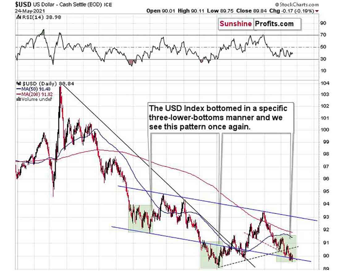 Прогноз цены золота: переломный момент может быть рядом