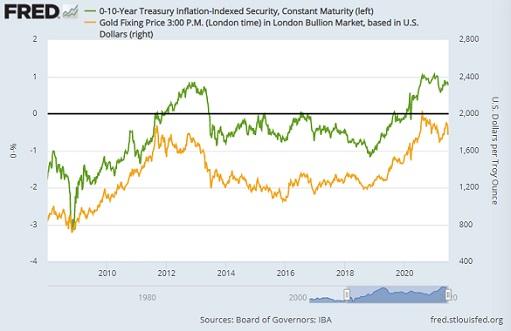 Золото падает, а корреляция нарушилась