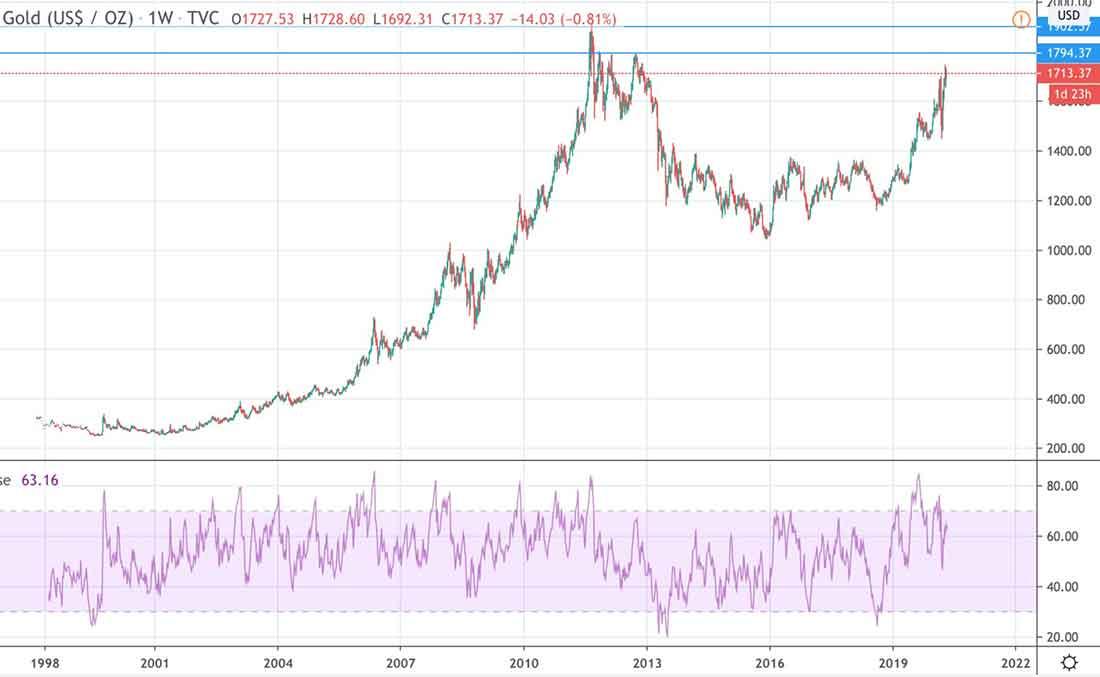 Величайшая депрессия 2020-2022, или что нас ждет, и куда пойдет цена золота