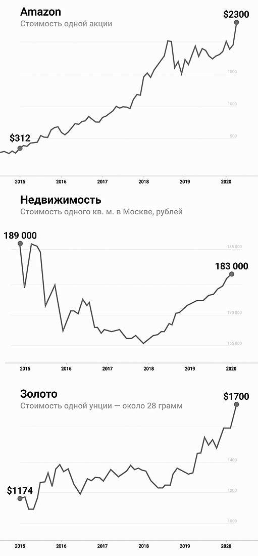 графики рынка акций, недвижимости и цены золота