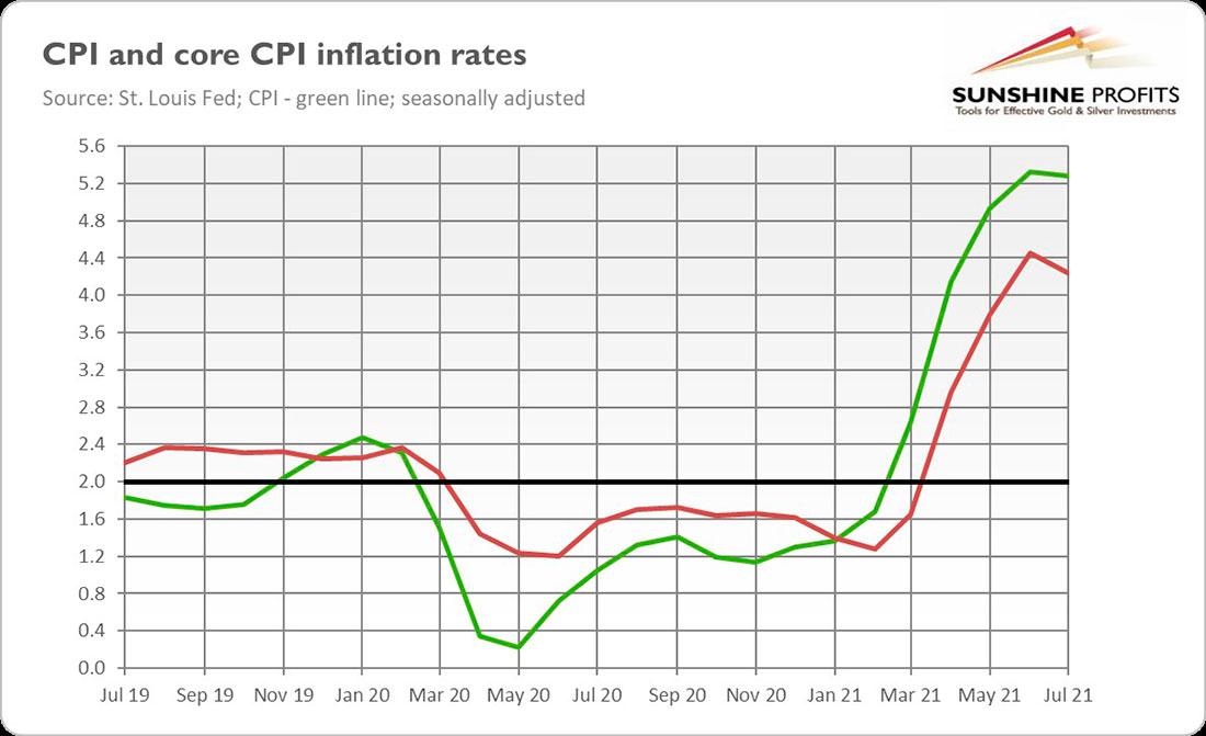 Ралли золота на фоне замедляющейся инфляции: что происходит?