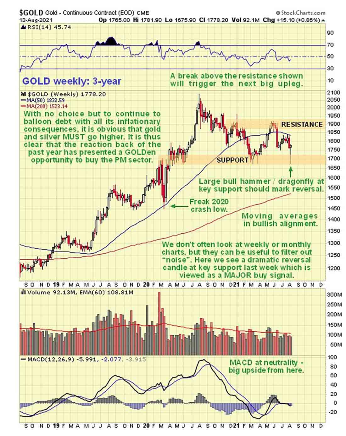 Рынок золота готов к следующему значительному подъему