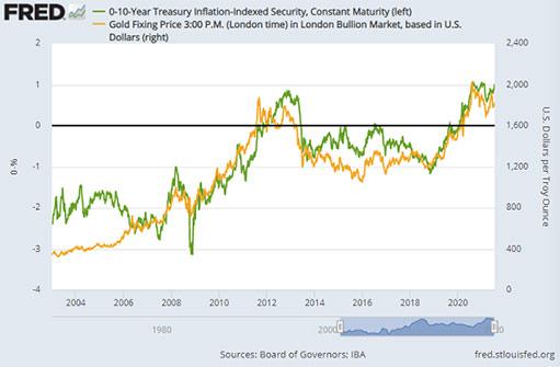 Золото восстановилось, поскольку все, кроме доллара США, упало из-за опасений Covid