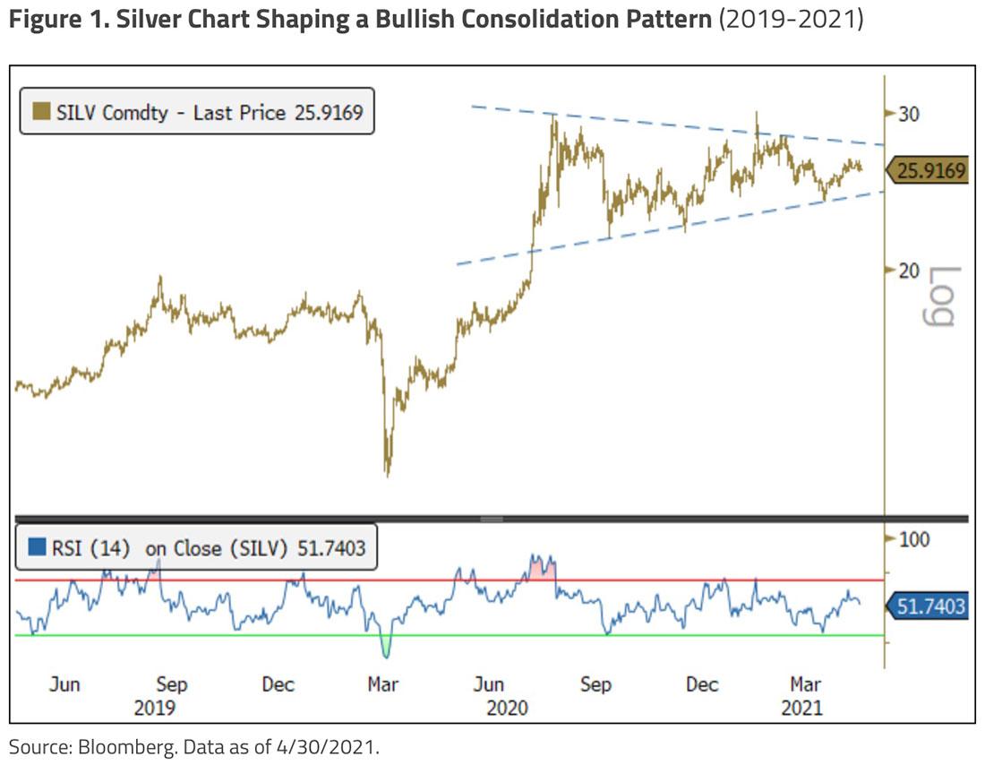 Золото, серебро и акции горнодобытчиков растут, но все еще впереди