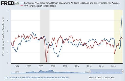 Золото и серебро отскочили вверх, так как инфляция в США достигла 30-летнего пика