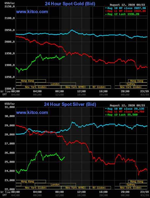 Золото и серебро резко откатились в рамках коррекции