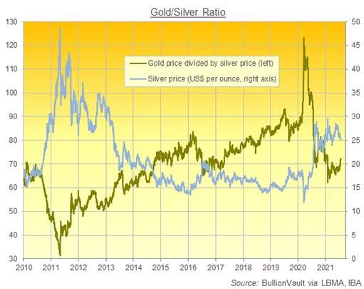 Соотношение золота и серебра подскочило выше 72, а акции и нефть отскочили