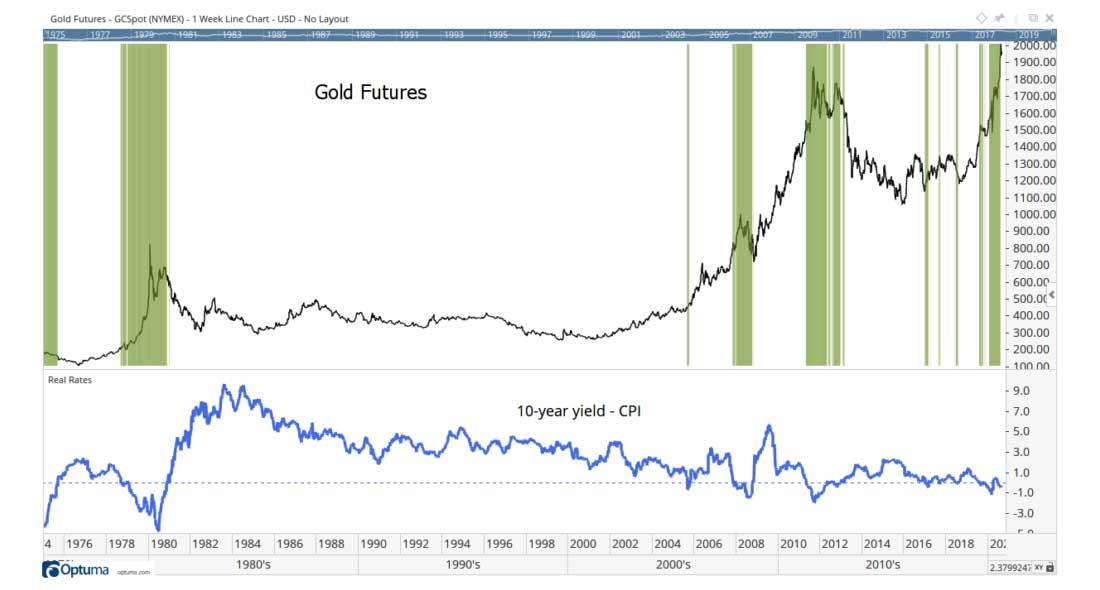 График золота для скептиков и «отрицателей» инфляции