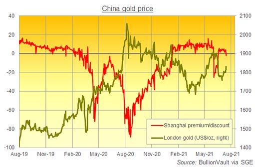 Золото упало с месячного пика из-за волны COVID-19 в Азии