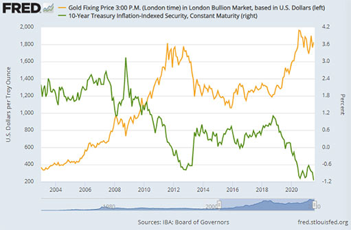 Золото упало и нуждается в новом катализаторе