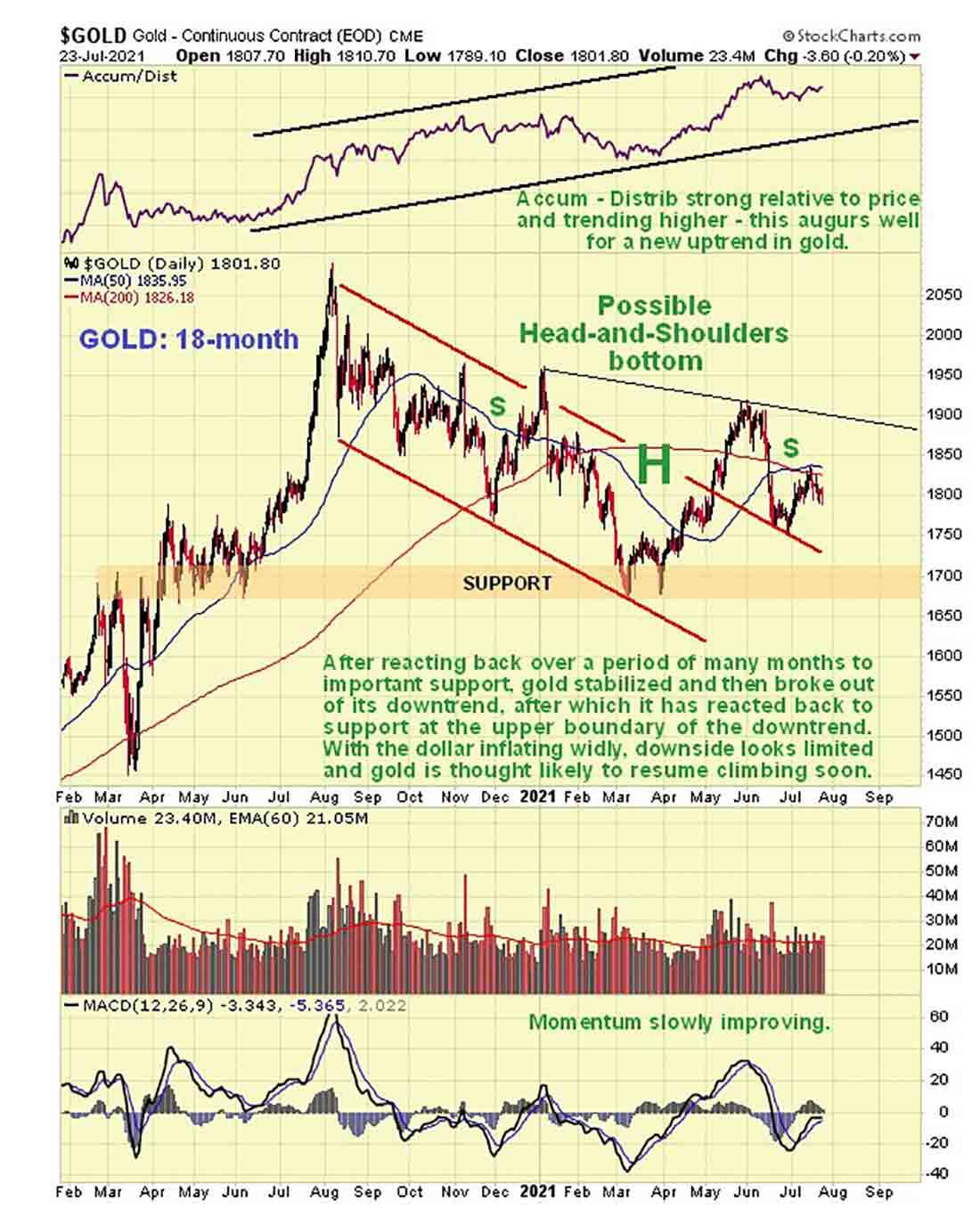 Прогноз по золотым акциям от технического аналитика