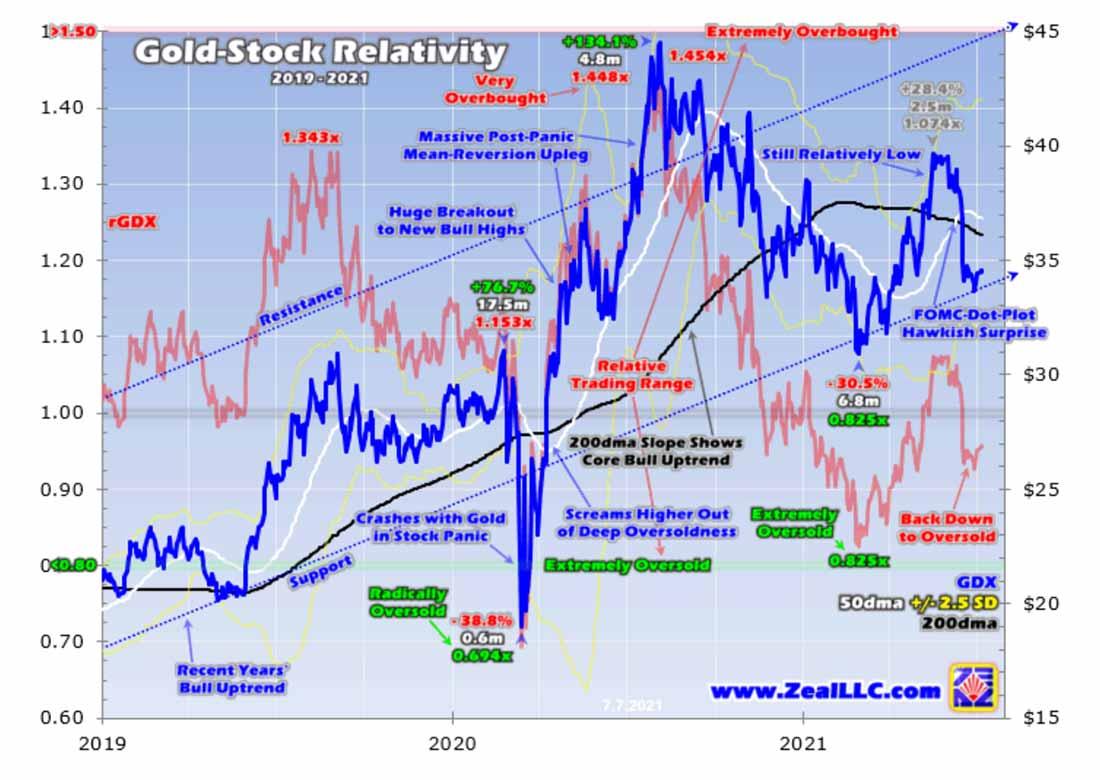 Золотые акции готовы к броску после выступления ФРС