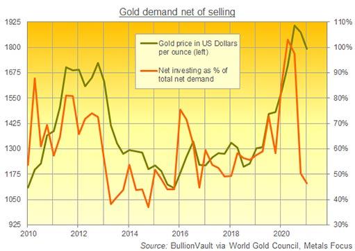 Золото заручилось поддержкой, хотя объем инвестиций снизился
