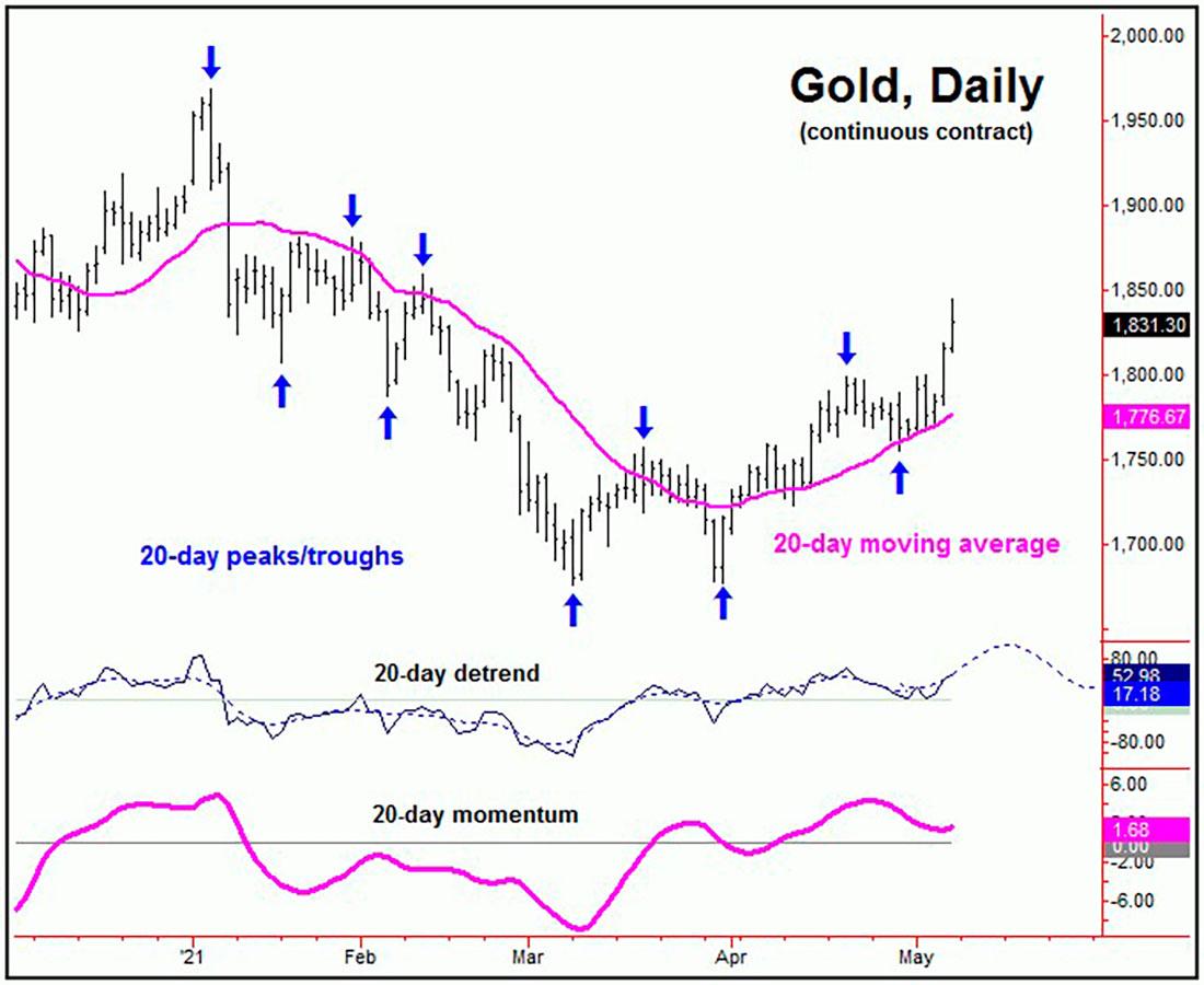 Золото достигло целевого уровня, впереди ключевой уровень сопротивления