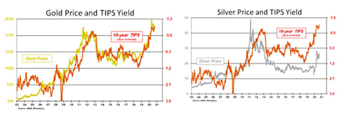 Золото достигнет $2.300 к концу 2021 года, серебро — $35: когда барометр взорвется?