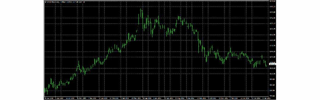 график динамики цен на золото