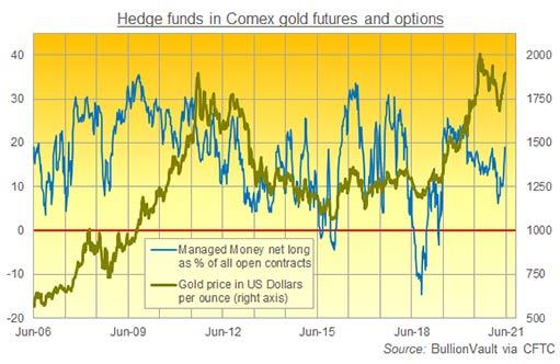 Золото упало ниже ключевого уровня после «чистки» на COMEX
