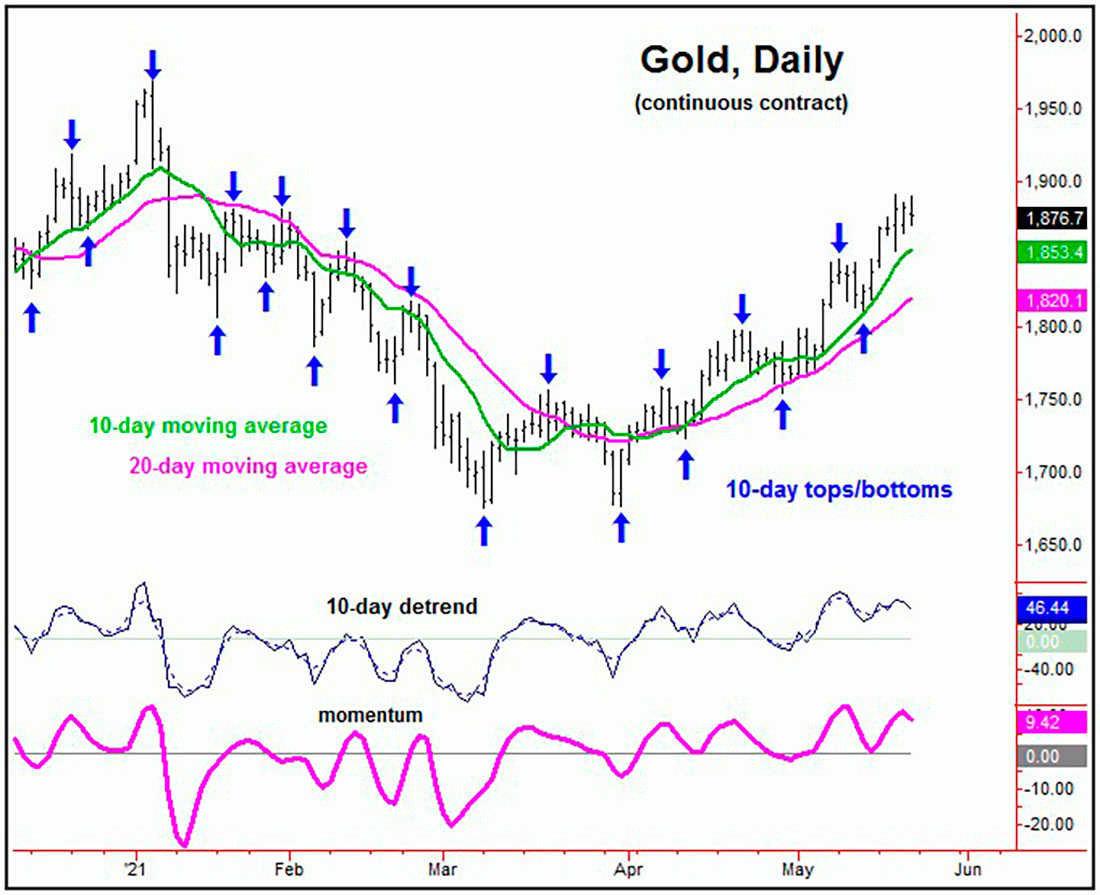 Обзор рынка золота и фондовых рынков