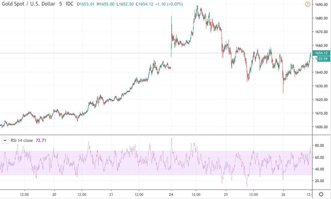 Паника и распродажи: золото бьет рекорды — какой прогноз?
