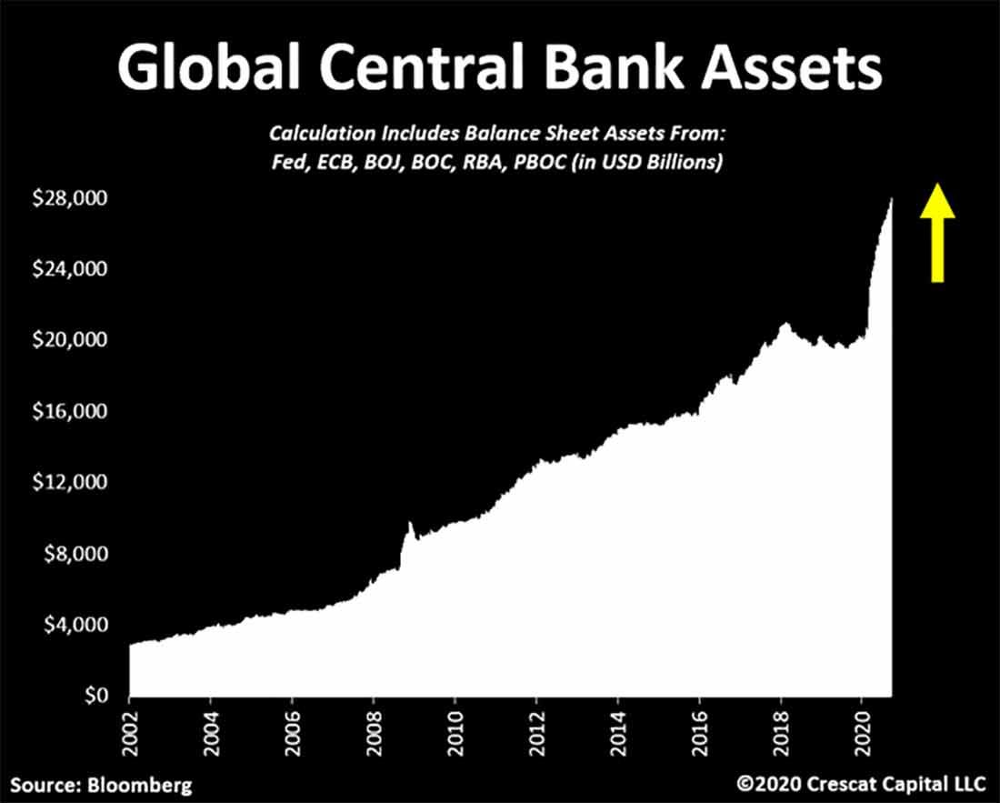 Прогноз Crescat: золото заменит казначейские облигации