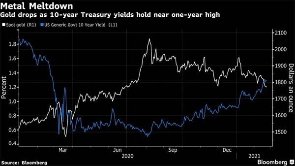 Все иногда иначе, чем выглядит: худшее начало для золота с 1991 года