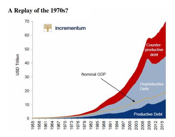 рост долга США в сравнении с ростом ВВП