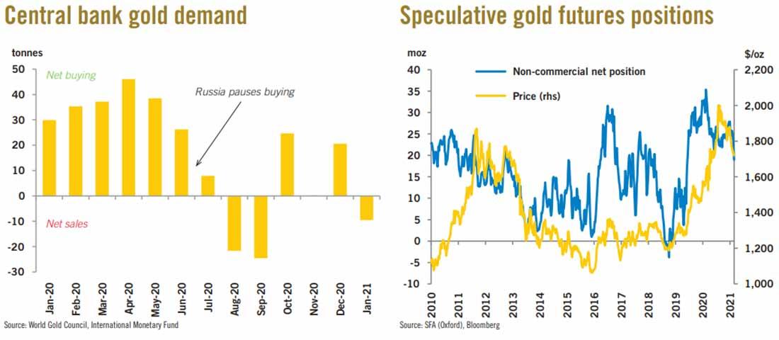 Недельный обзор спроса на золото, серебро и платину от Heraues